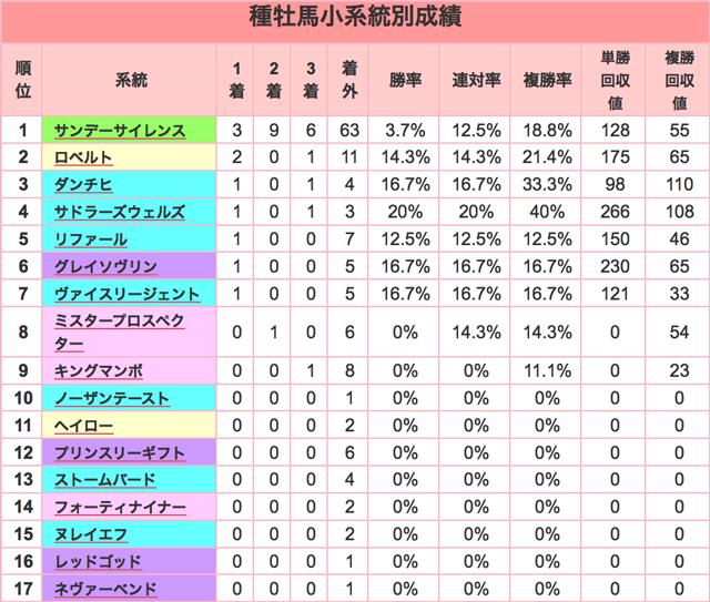 京都金杯2016種牡馬小系統