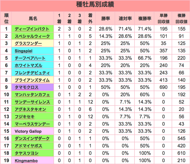 京都金杯2016種牡馬