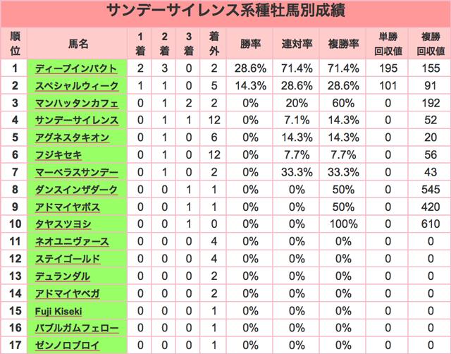 京都金杯2016種牡馬SS