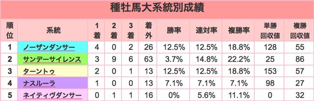 京都金杯2016種牡馬大系統