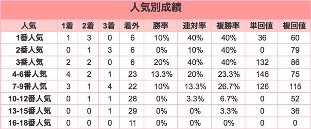京都金杯2016人気