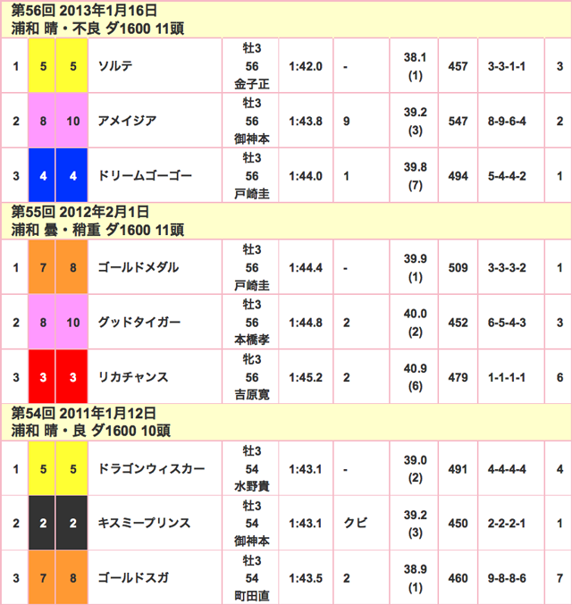 ニューイヤーカップ2016競走成績02