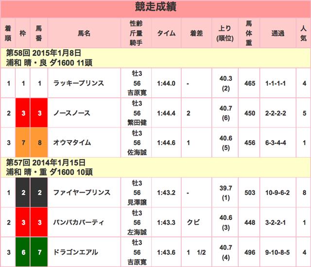 ニューイヤーカップ2016競走成績01