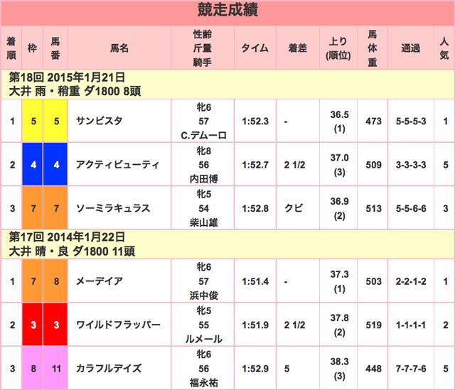 TCK女王盃2016競走成績01