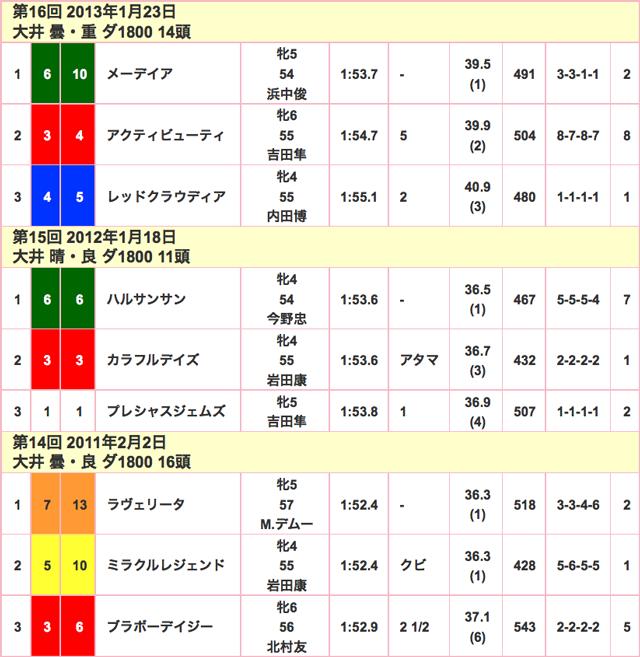 TCK女王盃2016競走成績02