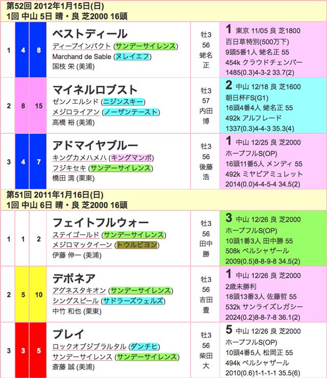 京成杯2016過去03