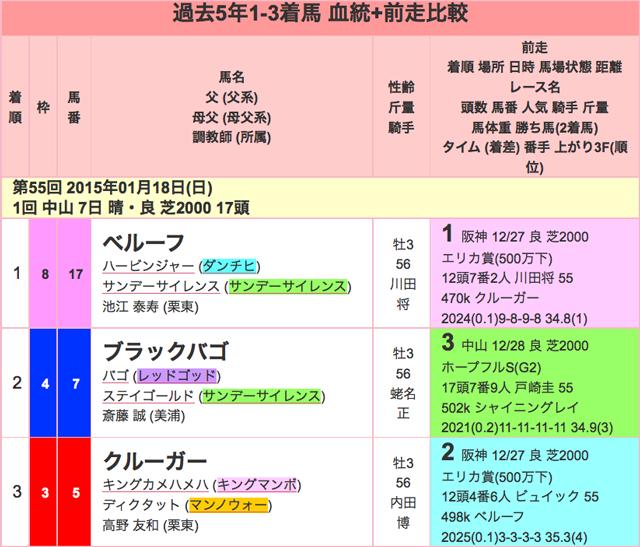 京成杯2016過去01