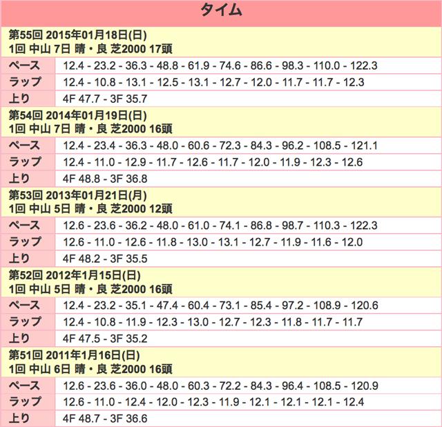 京成杯2016ラップ