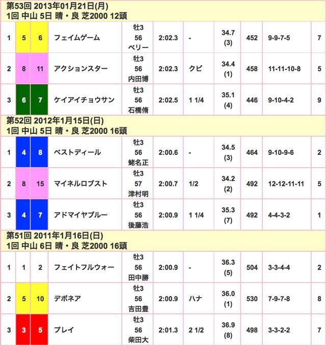 京成杯2016競走成績02