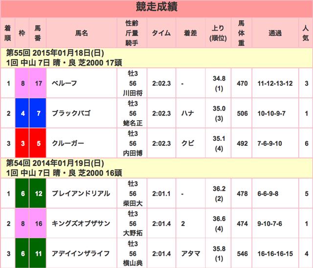 京成杯2016競走成績01