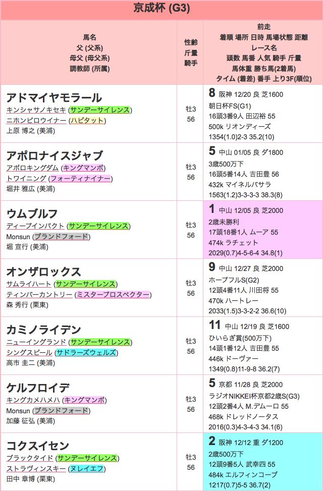 京成杯2016特別登録01