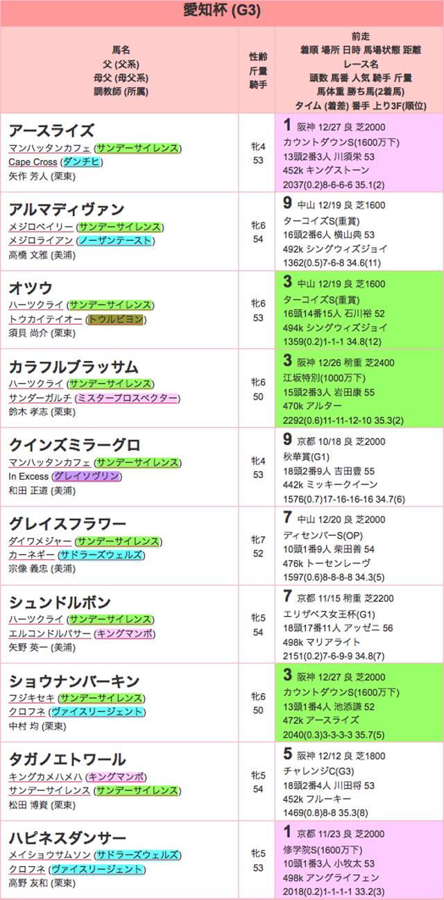 愛知杯2016特別登録01
