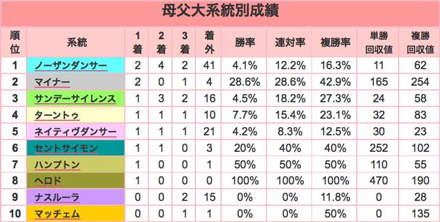 京成杯2016母父大系統