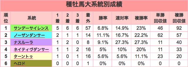 京成杯2016種牡馬大系統