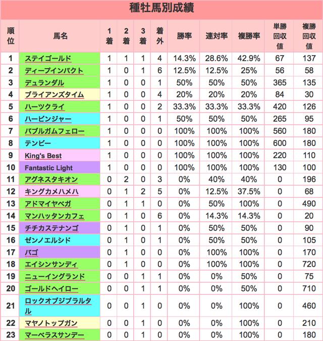 京成杯2016種牡馬