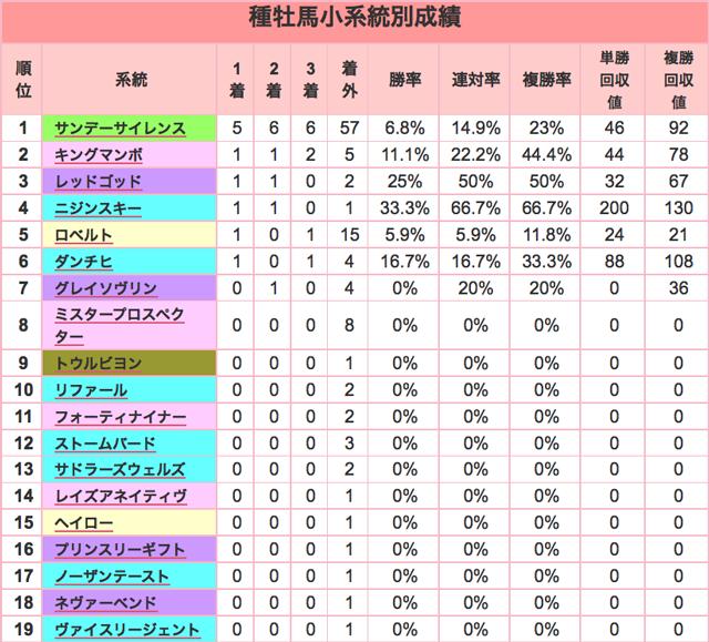 京成杯2016種牡馬小系統