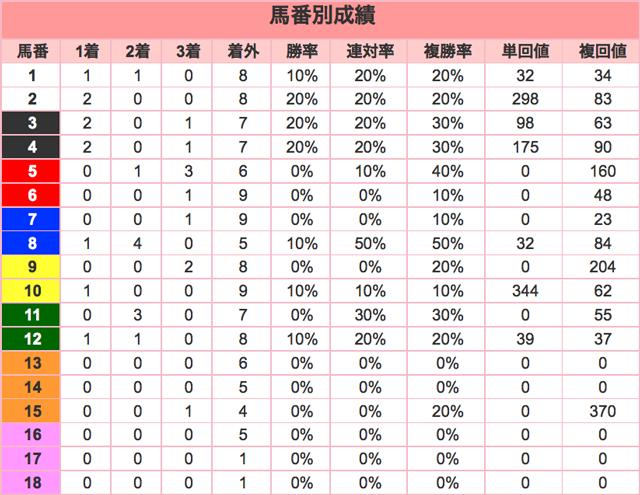 日経新春杯2016馬番