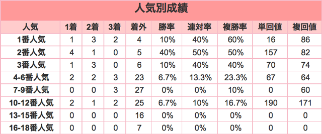 日経新春杯2016人気