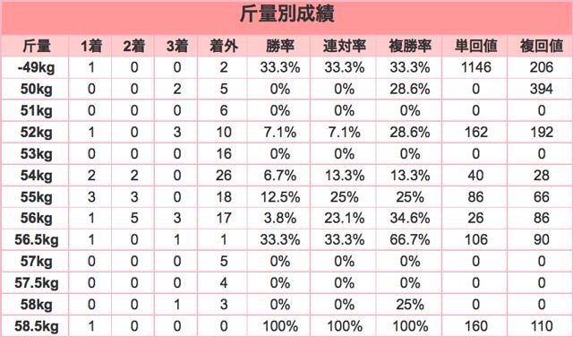 日経新春杯2016斤量