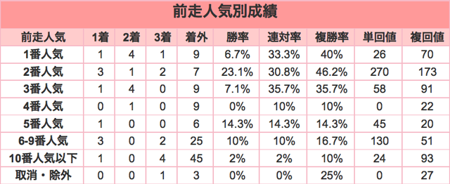 日経新春杯2016前走人気