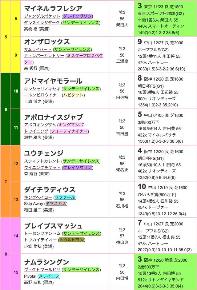 京成杯2016出馬表02