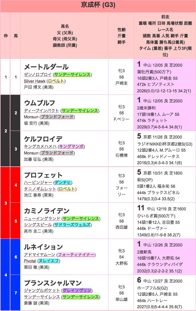 京成杯2016出馬表01