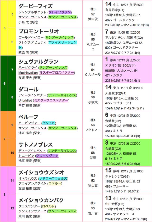 日経新春杯2016出馬表02