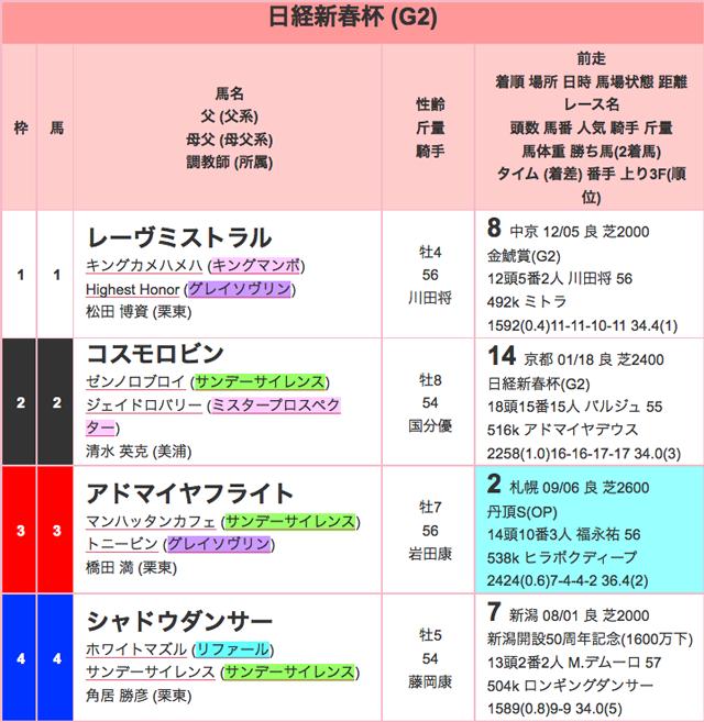 日経新春杯2016出馬表01