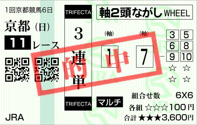 日経新春杯2016馬券