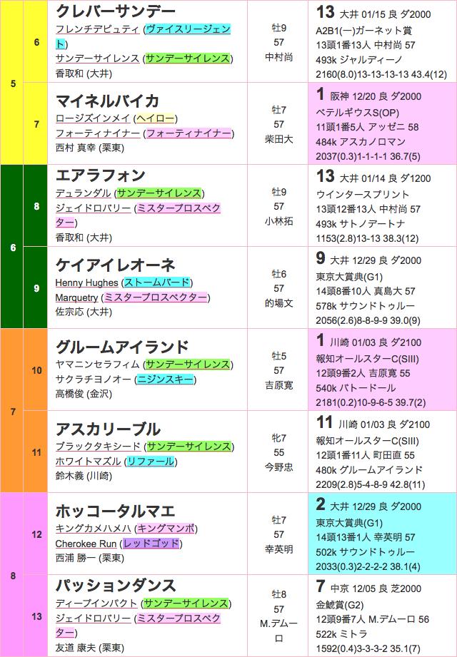 川崎記念2016出馬表02