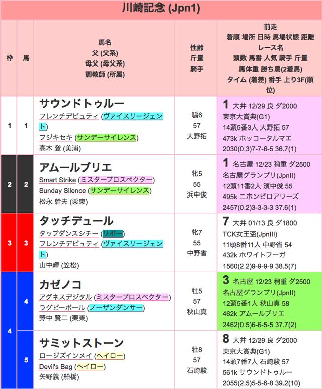 川崎記念2016出馬表01