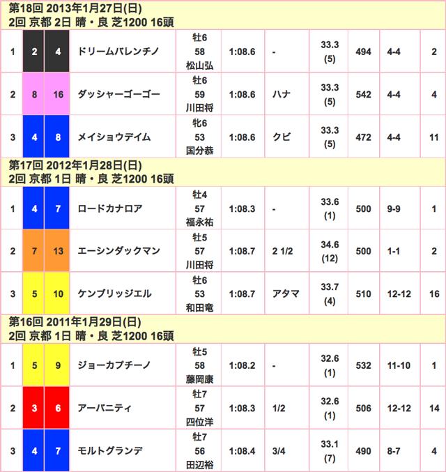 シルクロードS2016競走成績02