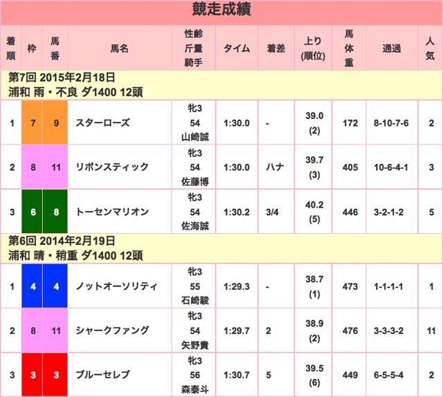 ユングフラウ賞2016競走成績01