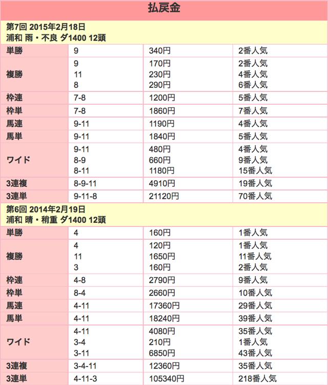 ユングフラウ賞2016配当01