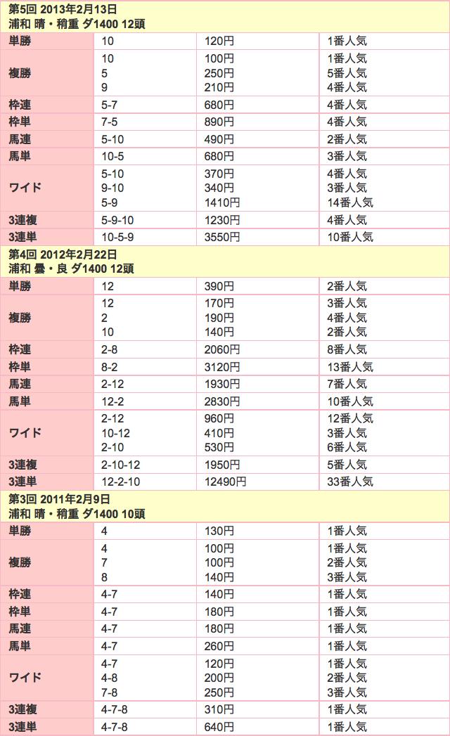 ユングフラウ賞2016配当02