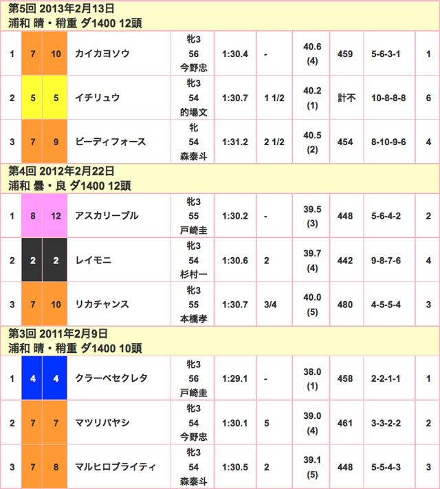 ユングフラウ賞2016競走成績02