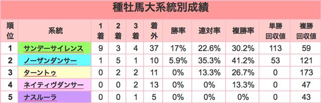 きさらぎ賞2016種牡馬大系統