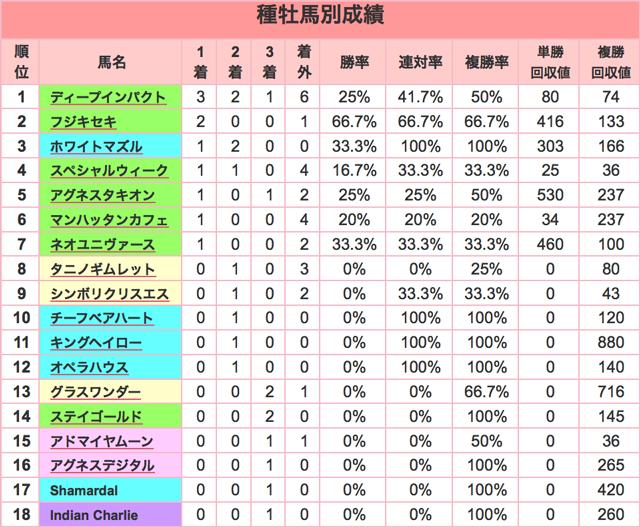 きさらぎ賞2016種牡馬