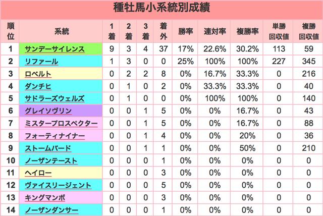 きさらぎ賞2016種牡馬小系統