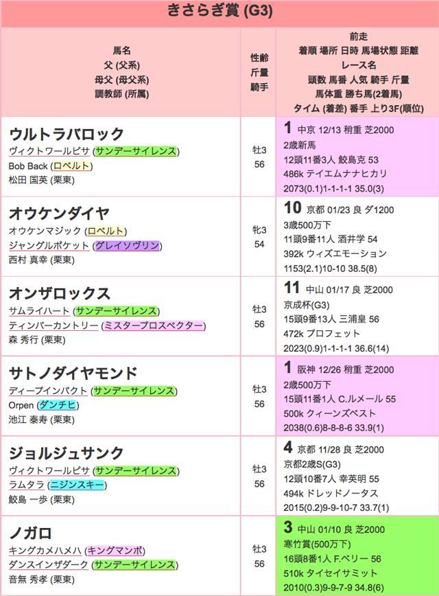 きさらぎ賞2016特別登録01