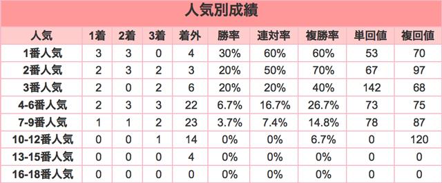 きさらぎ賞2016人気