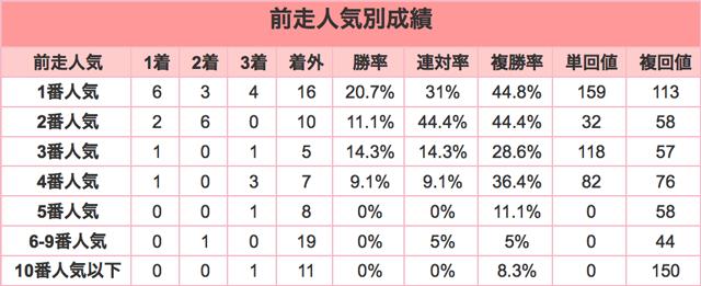 きさらぎ賞2016前走人気