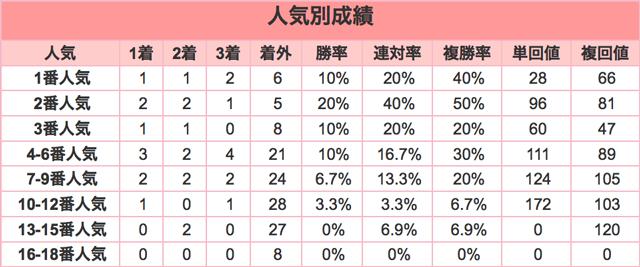 東京新聞杯2016人気