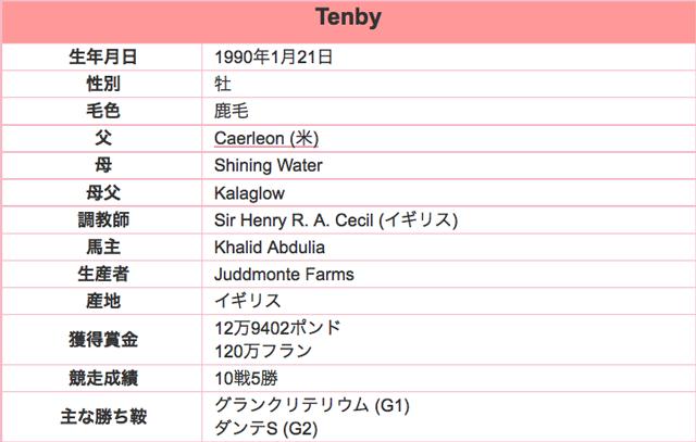 Tenby201602プロフ