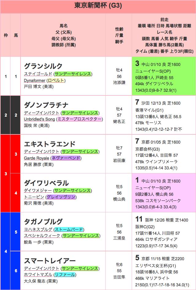 東京新聞杯2016出馬表01