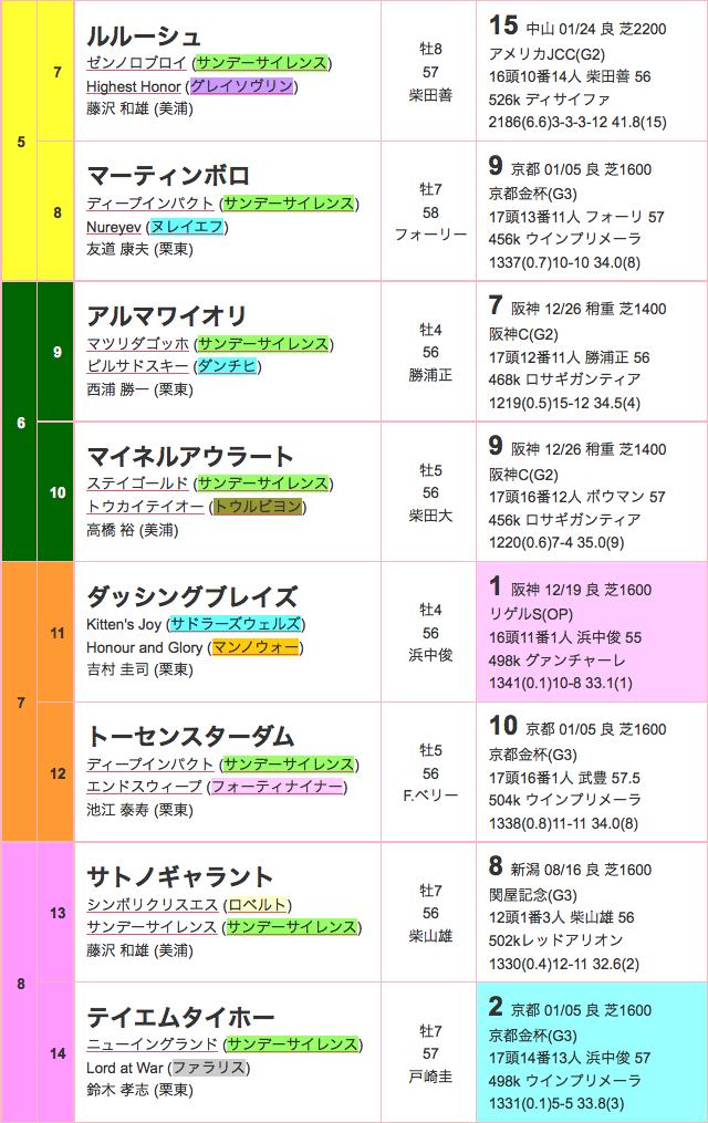 東京新聞杯2016出馬表02