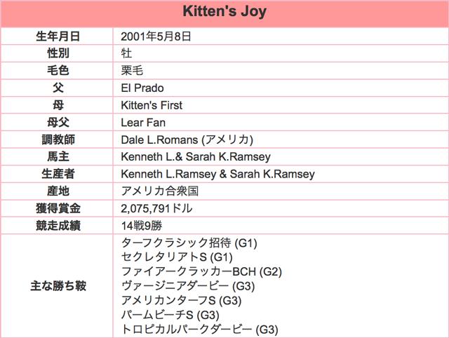 Kittensjoy201602プロフ