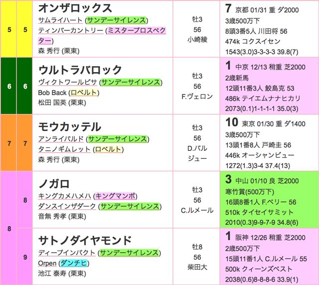 きさらぎ賞2016出馬表02