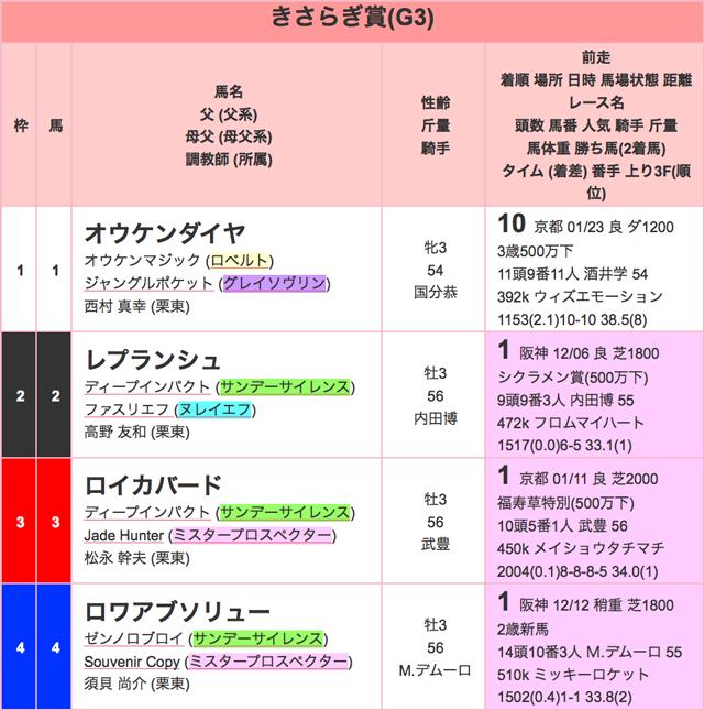 きさらぎ賞2016出馬表01