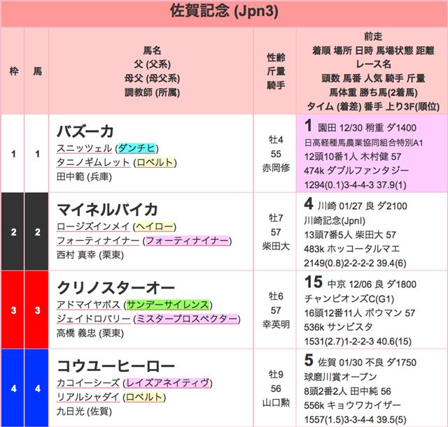 佐賀記念2016出馬表01